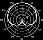 кардиоидная диаграмма направленности