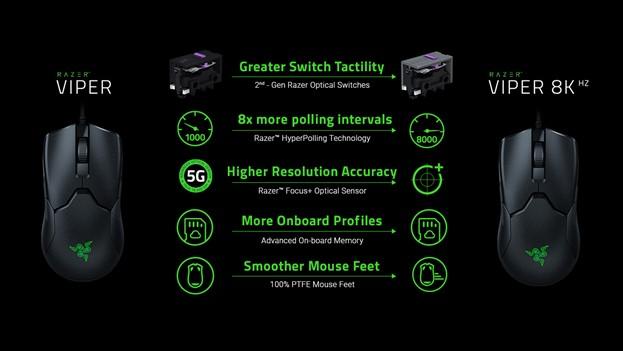 Viper 8KHz включает в себя большинство технологических инноваций Razer