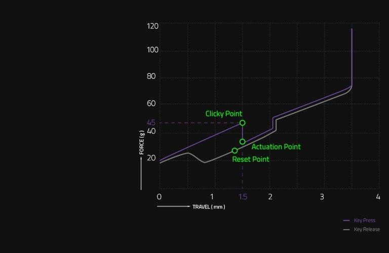 При использовании Razer оптико-механического переключателя скорость растет