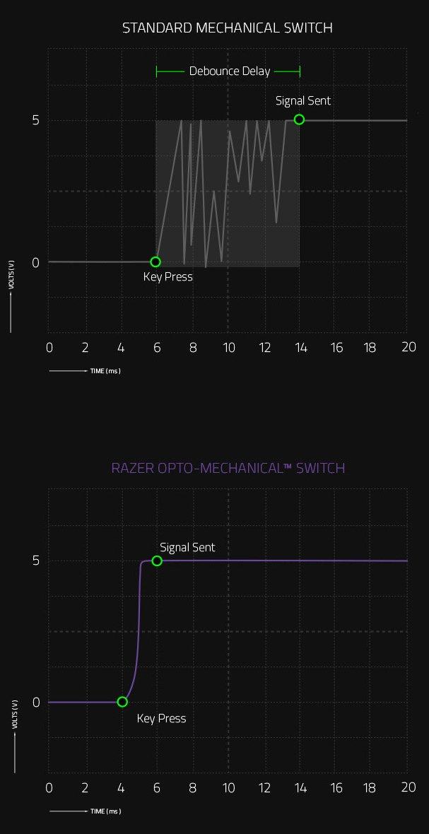 Время отклика сильно сокращается при использовании Razer оптико-механического переключателя